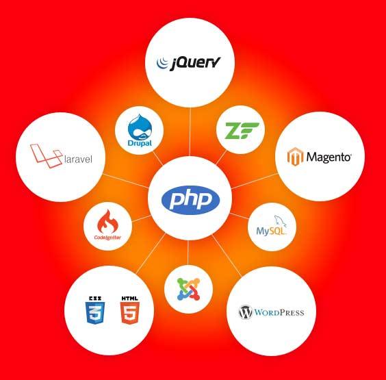 Aprender PHP en Internet